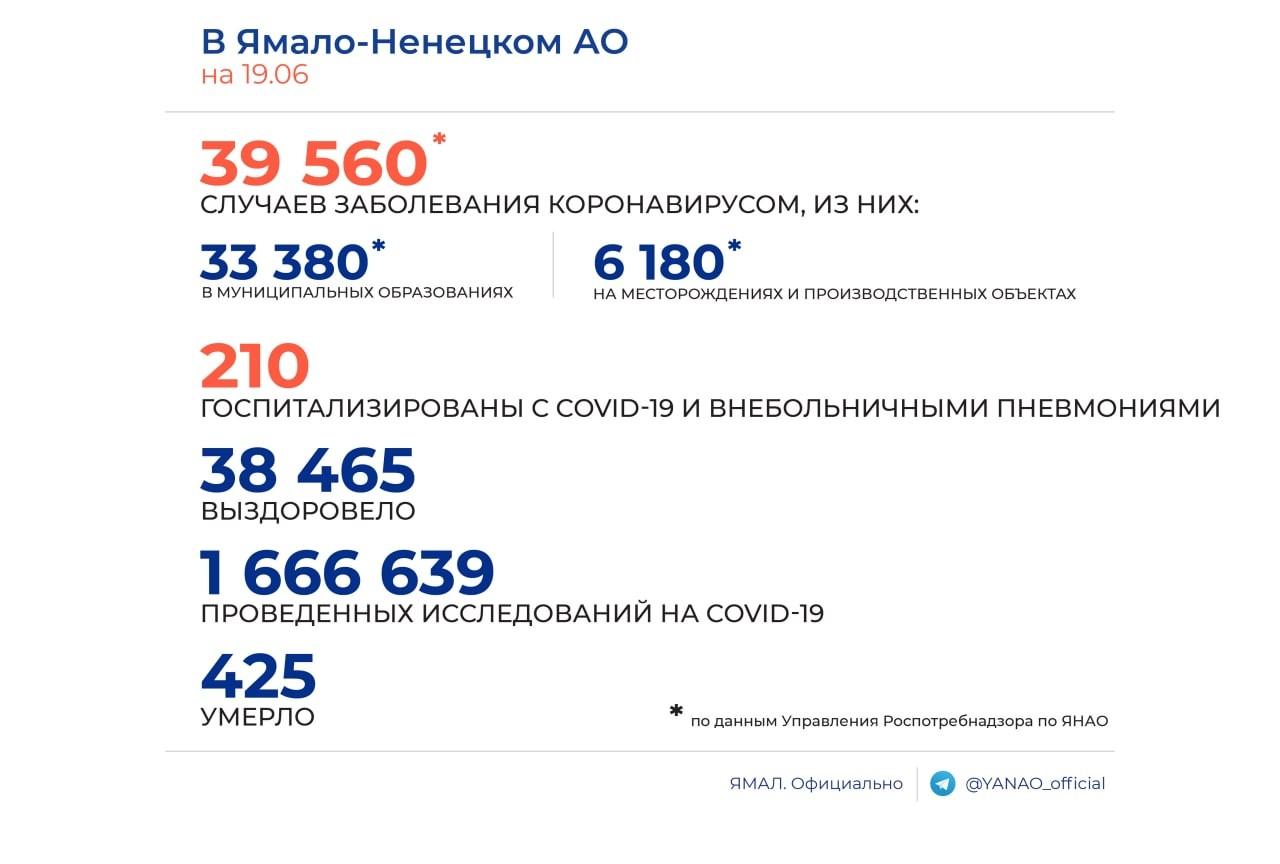 На Ямале 33 человека пополнили статистику заражённых коронавирусом. В Новом Уренгое скончалась пожилая женщина