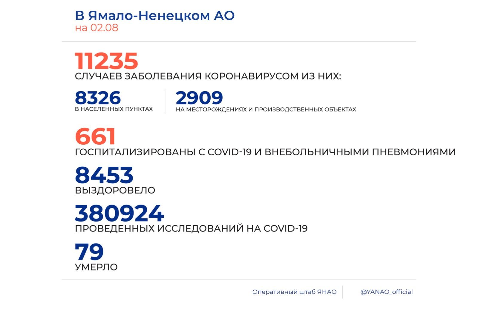 В регионе зафиксировано 108 новых случаев заражения COVID-19