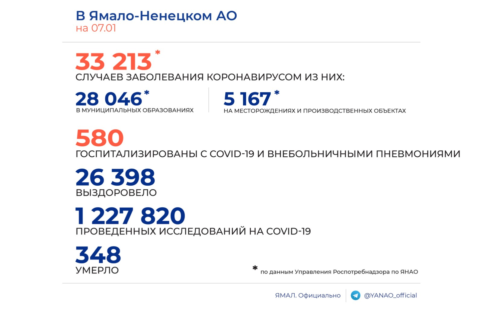 Ямальскими врачами за сутки выявлено 148 новых случаев заболевания коронавирусом